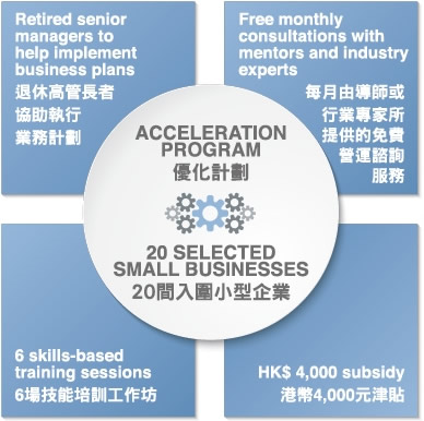 Acceleration Program